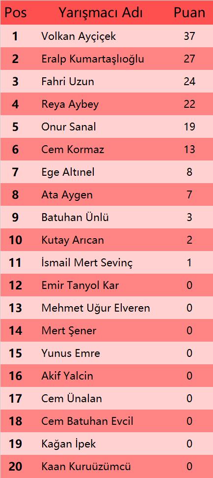 AC R4 Final Standings