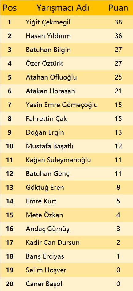 GT R4 Final Standings
