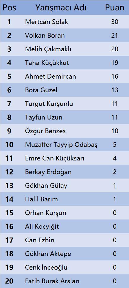 iR R4 Final Standings